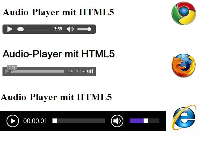 Screenshots verschiedener browsereigener Audioplayer