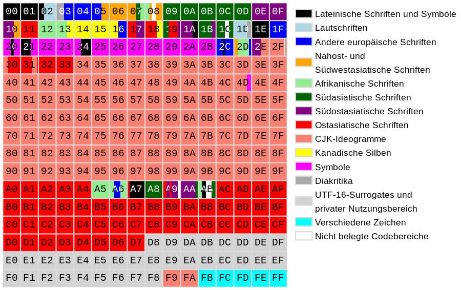 Unicode – Characters (Part 5)